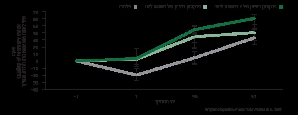 ginco-graphs-2